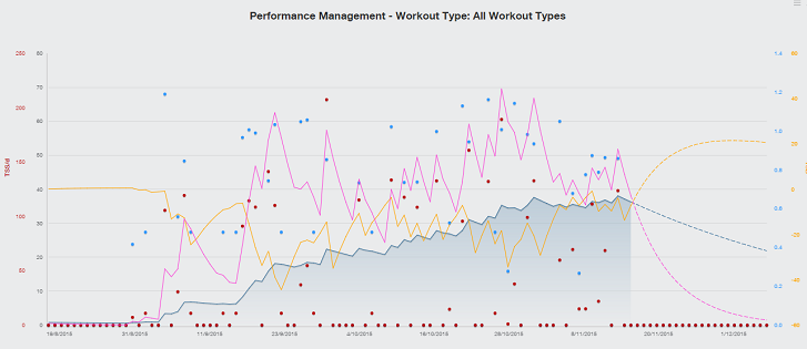 Performance Management Workout
