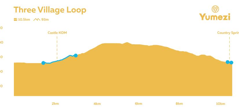 three-village-loop-profile