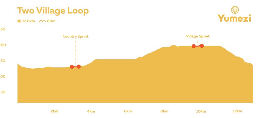 two-village-loop-profile-corrected